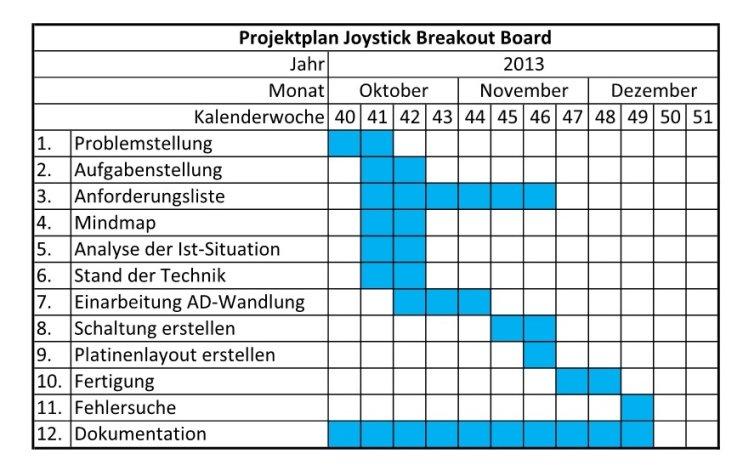 Projektmanagement-Seminar: Begriffe Projektmanagement Handbuch